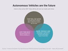 Autonomous Vehicles Are The Future Venn Diagram Example Vizzlo