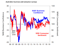 Chart Of The Week Is Australias Confidence A Concern