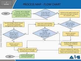 Call Center Process Flow Chart Call Center Workflow Chart