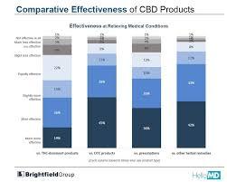 Cbd Chart Thc And Cbd Chart