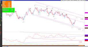 Gbp Jpy Chart Investing Uk Investing Gbp Jpy Efa Handelsdag