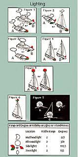 Concerns Regulations Boating Safety And