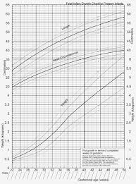 Interactive Growth Chart Medcalc Interactive Growth Chart Preterm Growth Chart