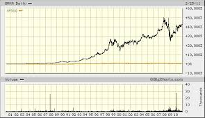 Berkshire Hathaway Chart Lenscrafters Online Bill Payment