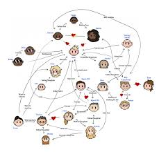 Niels Relationship Chart Niels