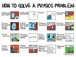 how to learn to solve physics problems out cramming formulas  how to solve a physics problem 18x24 poster
