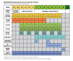Shogun Samurai Coco Feed Chart Download Yours Growell