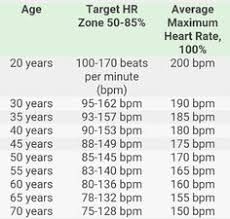 Image Result For Golf Club Distance Chart Golf Ideas Pinterest