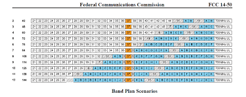 Wireless Microphones And The Fcc Incentive Auction Key