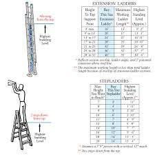 Ladder Ratings Chart Know Your Werner Ladder How To Choose The Right Ladder