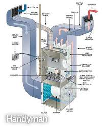 fall furnace maintenance guide the family handyman save