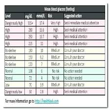 Sugar Level Chart According To Age Blood Sugar Levels Online Charts Collection