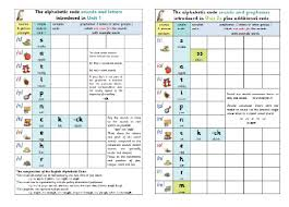 Phonics International Alphabet Code Chart Teach Your Child To Read At Home