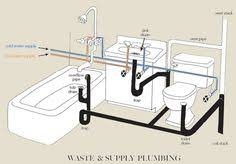 bathroom plumbing. Perfect Plumbing Article Describes Bathroom Plumbingventing In Detail To Bathroom Plumbing I