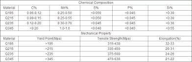 Rectangular Ms Square Weight Chart Tensile Strength Steel Erw Pipe And Tube Buy Rectangualr Steel Pipe Tensile Strength Steel Erw Pipe And Tube Ms