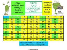 Free Prime And Composite Chart 4 Oa B 4 Prime Composite