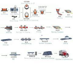 Tool Steel 1 2379 D2 K110 Skd11 Hardness Chart Buy Skd11 Hardness Chart K110 Hardness Chart D2 Hardness Chart Product On Alibaba Com
