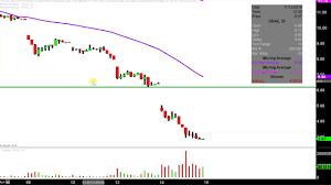 Velocityshares 3x Inv Natural Gas Etn Dgaz Stock Chart Technical Analysis For 11 14 18
