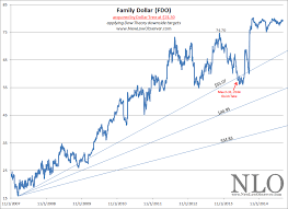 Dollar Tree Stock Chart Performance Review Family Dollar New Low Observer