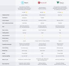 React Vs Angular Vs Vue Js Infographic Dzone Web Dev
