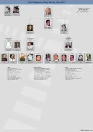 Philadelphia Mafia Chart Mafia Today