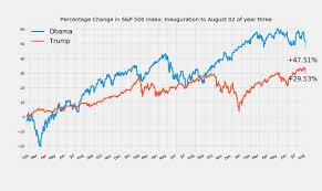 Obama Successes Chart