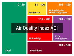 Air Index Chart Air Quality Index Aqi Explained Reviews Of Air Purifiers