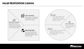 Value Proposition Design Review Value Proposition Canvas How To Fill It With Template