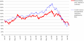 Eua Sell Off Is A Natural Reflection Of Economic Recession