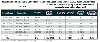 Tax Deduction Chart 2019 Repealing The Federal Tax Laws Cap On State And Local Tax
