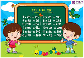 28 Multiplication Chart Table Of 28 Chart 28 Table Multiplication