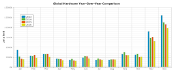 Ps4 Vs Xbox One Sales Chart 2015 Sonys Ps4 Still Outsold Microsoft In November Despite The