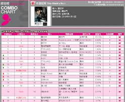 Wonder Girls Already Topping Taiwan Music Charts Wannabefob