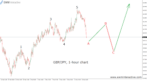 Gbp Jpy Chart Investing Gbpjpy Is Sending A Bullish Message Ewm Interactive