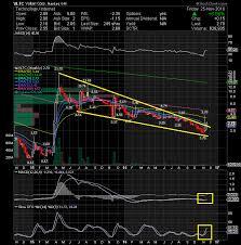 Tkai Stock Chart Tkai Tokai Pharmaceuticals Inc Crowdsourced Stock Ratings