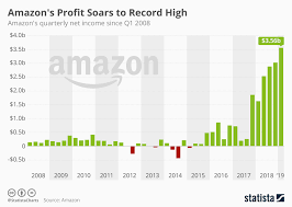 Amazon Single Charts Chart Amazons Profit Soars To Record High Statista