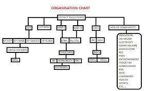 Organisation Chart District Saharanpur Government Of