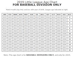 2019 Little League Age Calculator