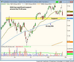 Chart Reading For Intraday Trading Nasdaq Nearing Key Support Level Despite Yesterdays Plunge