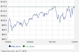Interesting Rmd Put And Call Options For March 15th Nasdaq Com
