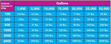 Pool Salt Chart Increase Salt Content In Your Pool Chart Swim Pool