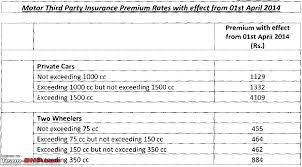 third party insurance quote comparison raipurnews