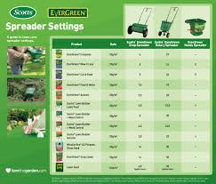 Spreader Settings Conversion Chart Bing Images Lawn Care