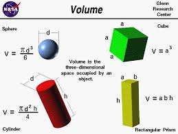 volume equation cube. computer drawings of several objects. the equations for volume a sphere, cylinder equation cube