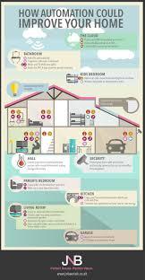 Home automation design 1000 ideas Wire Pinterest Sinetion sinetion On Pinterest