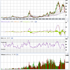 Wdc Stock Chart Forget Flash Buy Western Digital For Its Chart And Future