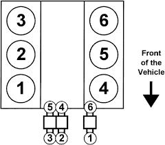 repair guides firing orders firing orders autozone com fig