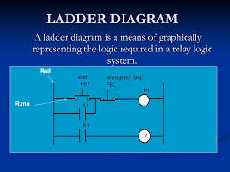 ladder diagram a ladder diagram is a means of graphically ladder diagram training 1 ladder diagram a ladder
