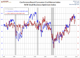 Confidence Index Chart Consumer Confidence Rebounded In July Seeking Alpha