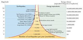 And we've also, unfortunately, had many notable earthquakes. Measuring Earthquakes Geography Myp Gcse Dp